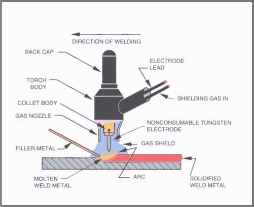 which is advantageous especially for thin walled parts. Shielding gases: The primary purpose of the shielding