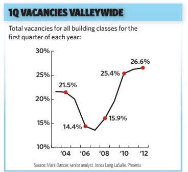 1Q VACANCIES VALLEYWIDE Total vacancies for all building classes for the first quarter of each
