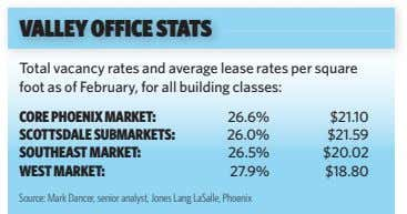 VALLEY OFFICE STATS Total vacancy rates and average lease rates per square foot as of