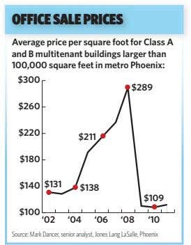 OFFICE SALE PRICES Average price per square foot for Class A and B multitenant buildings