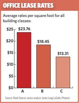 OFFICE LEASE RATES Average rates per square foot for all building classes: Source: Mark Dancer,