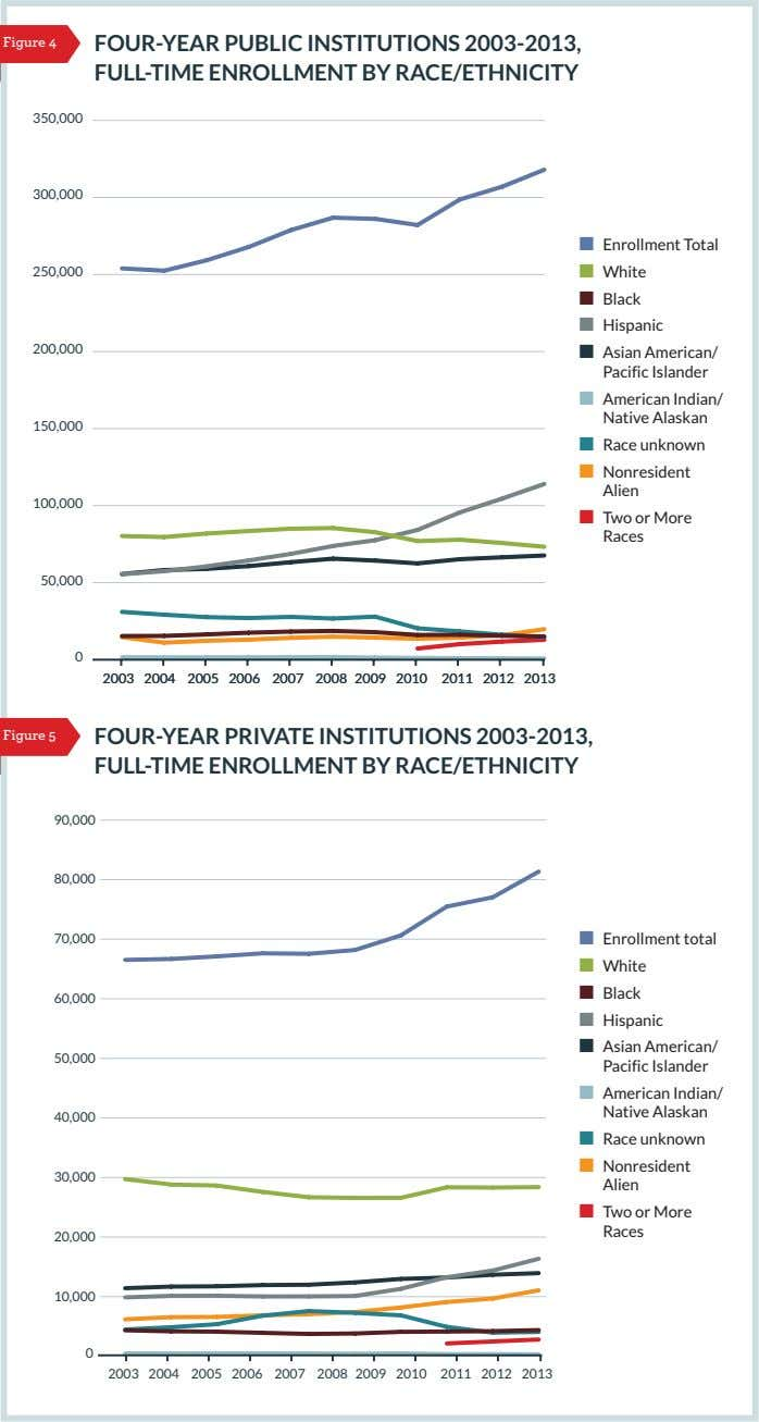 FOUR-YEAR PUBLIC INSTITUTIONS 2003-2013, FULL-TIME ENROLLMENT BY RACE/ETHNICITY 350,000 300,000 ■ Enrollment Total