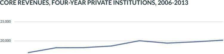 CORE REVENUES, FOUR-YEAR PRIVATE INSTITUTIONS, 2006-2013 25,000 20,000