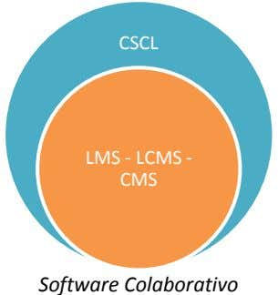 CSCL LMS - LCMS - CMS Software Colaborativo