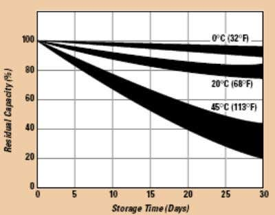 self-discharging. In general for NiMH batteries in Storage The state-of-charge and capacity of the nickel metal