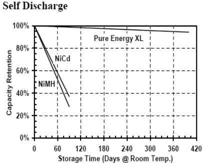 2-Long Term Battery Storage and Self Discharge Rates (11/2/2008) NiCd and NiMH Self-Discharge Rate Page 2-10