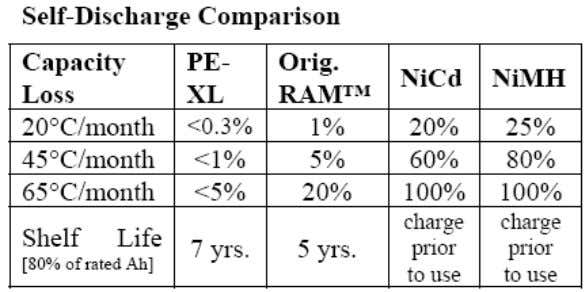 Term Battery Storage and Self Discharge Rates (11/2/2008) Recharging   Type Cycles (to Charge