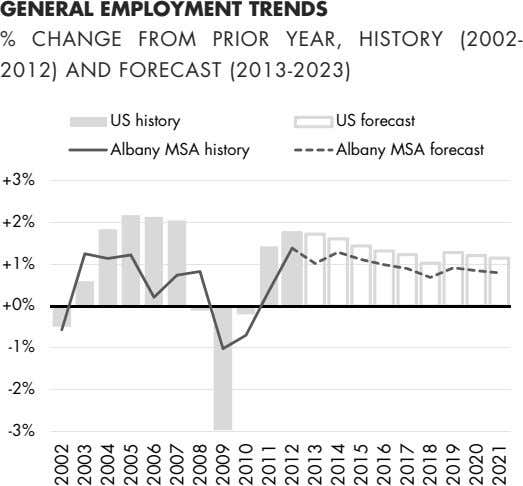 GENERAL EMPLOYMENT TRENDS % CHANGE FROM PRIOR YEAR, HISTORY (2002- 2012) AND FORECAST (2013-2023) US