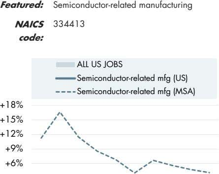 Featured: Semiconductor-related manufacturing NAICS 334413 code: ALL US JOBS Semiconductor-related mfg (US)