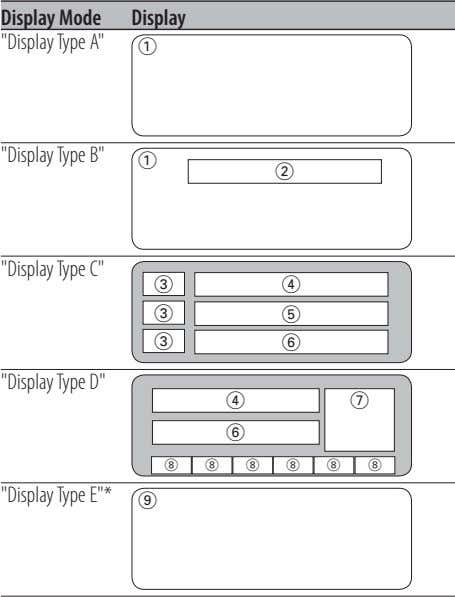 "Display Mode Display ""Display Type A"" 1 ""Display Type B"" 1 2 ""Display Type C"""