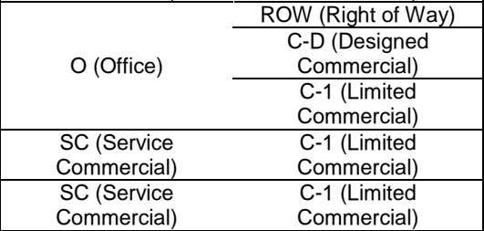 ROW (Right of Way) C-D (Designed O (Office) Commercial) C-1 (Limited Commercial) SC (Service C-1