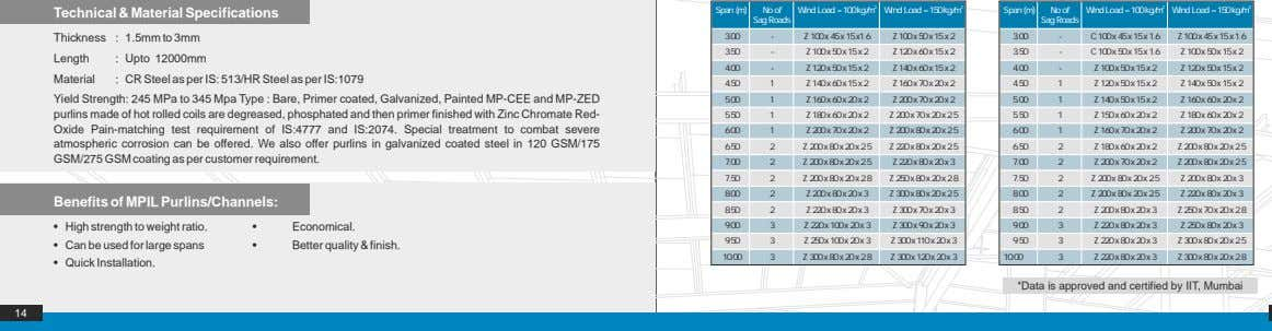 2 2 2 2 Technical & Material Specifications Span (m) No of Wind Load =