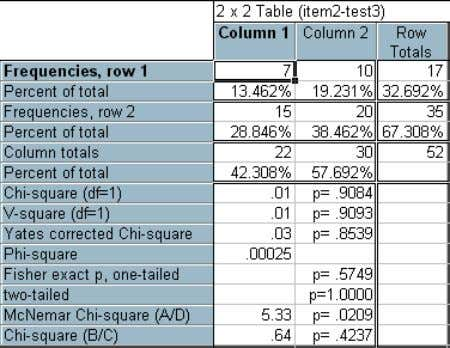 6. Look for the value on 'McNemar Chi-square (A/D)' in column 1 and in column 2