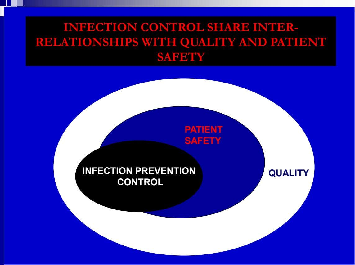 INFECTION CONTROL SHARE INTER- RELATIONSHIPS WITH QUALITY AND PATIENT SAFETY PATIENT SAFETY INFECTION PREVENTION