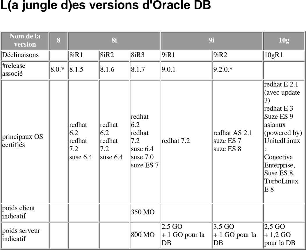 L(a jungle d)es versions d'Oracle DB Nom de la version 8 8i 9i 10g Déclinaisons