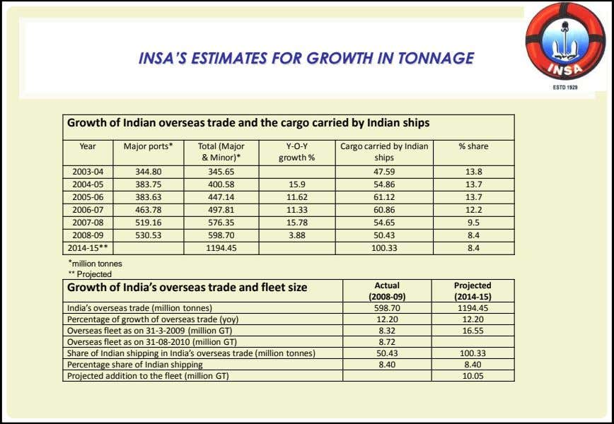 INSA'S ESTIMATES FOR GROWTH IN TONNAGE Growth of Indian overseas trade and the cargo carried