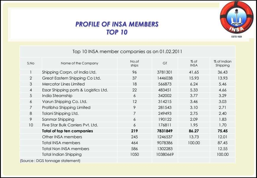 PROFILE OF INSA MEMBERS TOP 10 Top 10 INSA member companies as on 01.02.2011 No.of