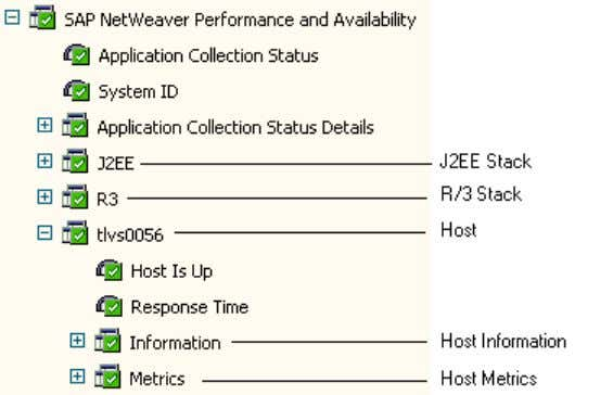 Performance and Availability application hierarchy in the Portal 22 BMC Performance Manager for SAP Getting Started