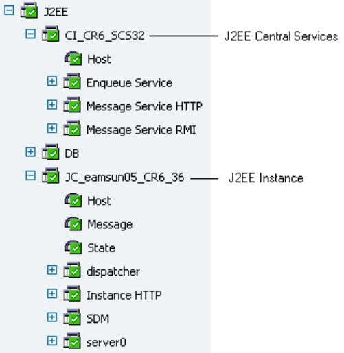 6 . Figure 6 J2EE Stack application hierarchy in the Portal Table 6 J2EE Stack application