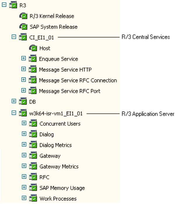 7 . Figure 7 R/3 Stack application hierarchy in the Portal Table 7 R/3 Stack application