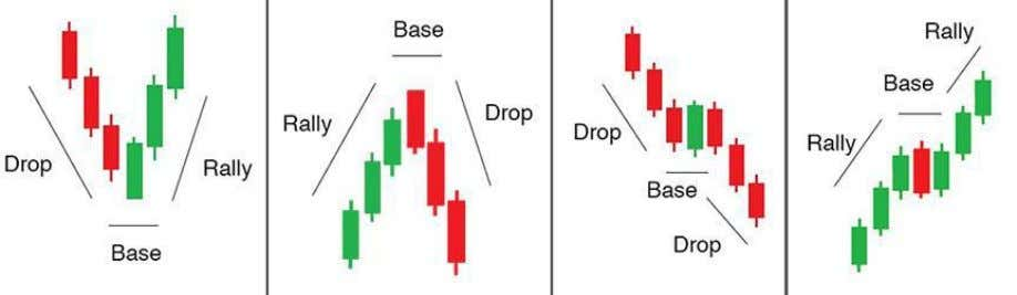 SUPPLY AND DEMAND FOREX TRADING (Taught by Mr. Mansor Sapari) CHAPTER 1 UNDERSTANDING BASIC PATTERNS DB