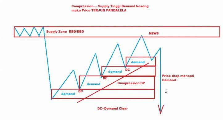 CHAPTER 5 COMPRESSION (CP) Compression (CP) is a type of price action which signifies the reversal