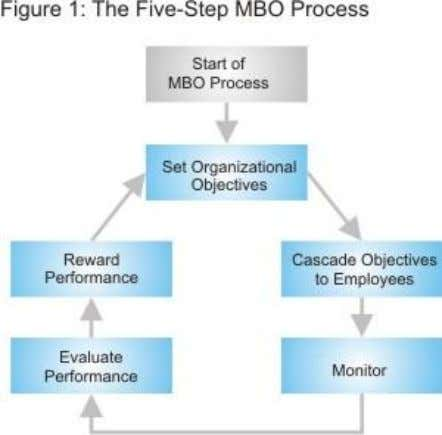 to be addressed for the whole system to work effectively. These steps are explained below: 1.