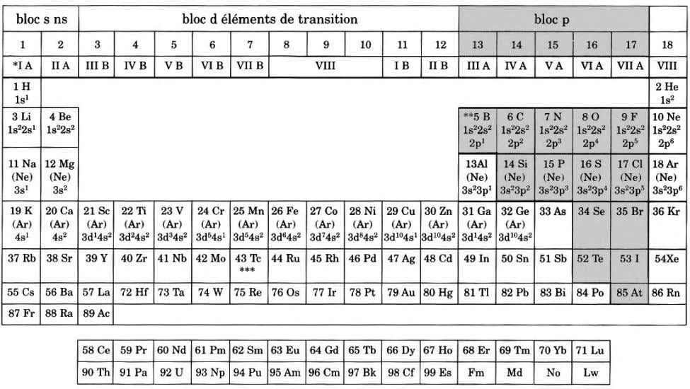 bloc s ns bloc d elements de transition M0e f r 1 23 4 5