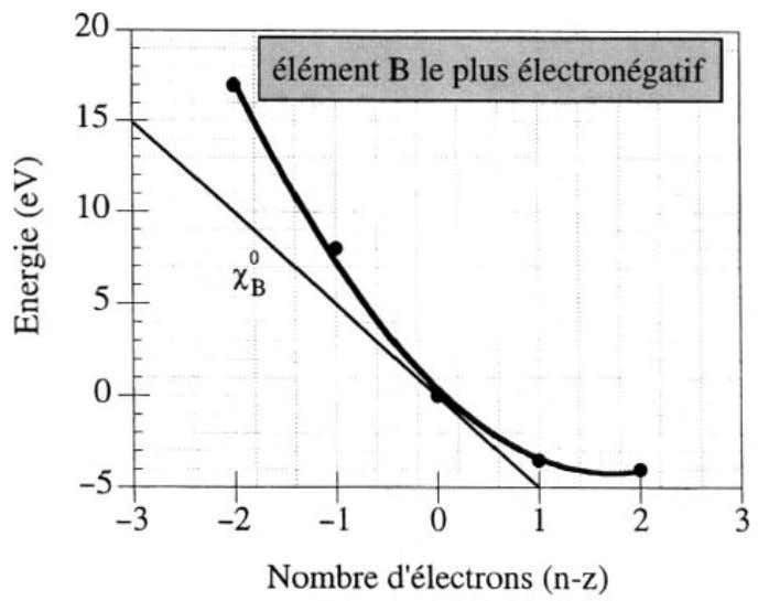 1 : Proprietes atomiques et moleculaires des elements FlG. 1.19 - Evolution de 1'energie d'un element
