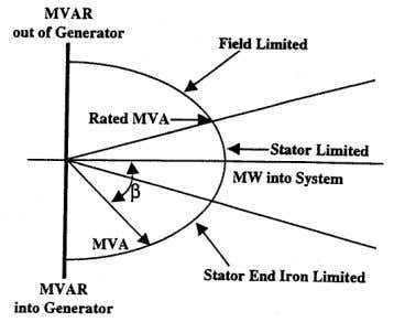 the relay and kV is the rated voltage of the generator. 3 MVA = kV 2