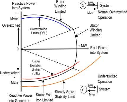 Rotor Reactive Power MW Winding G System into System Limited Normal Overexcited Mvar + Operation
