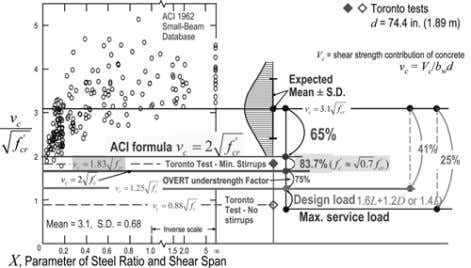 , 1 4 ). ACI Structural Journal/ September-October 2007 Fig. 1—Joint ACI-ASCE Committee 326 1 small