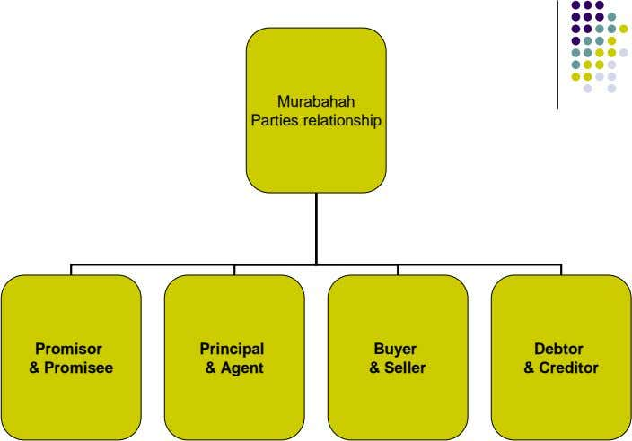 Murabahah Parties relationship Promisor Principal Buyer Debtor & Promisee & Agent & Seller &