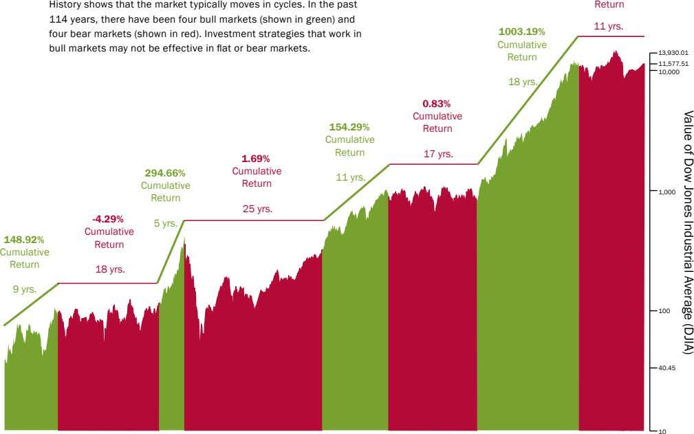 Value of Dow Jones Industrial Average (DJIA) History shows that the market typically moves in