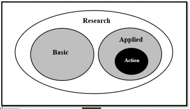 Basic, Applied and Action Research ------------ ANUPAMA SAINI ------------ 13