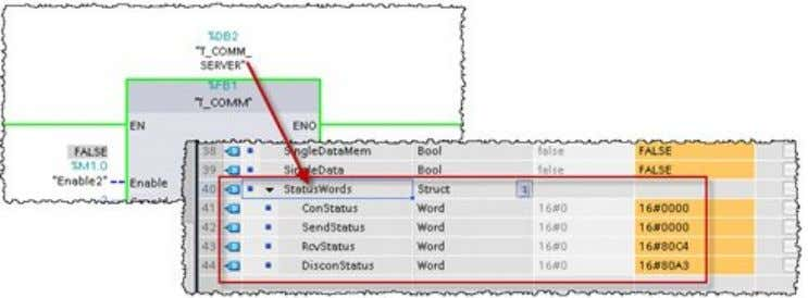 instance DB of the communication function block: Figure 4-1 Error codes can be found in the