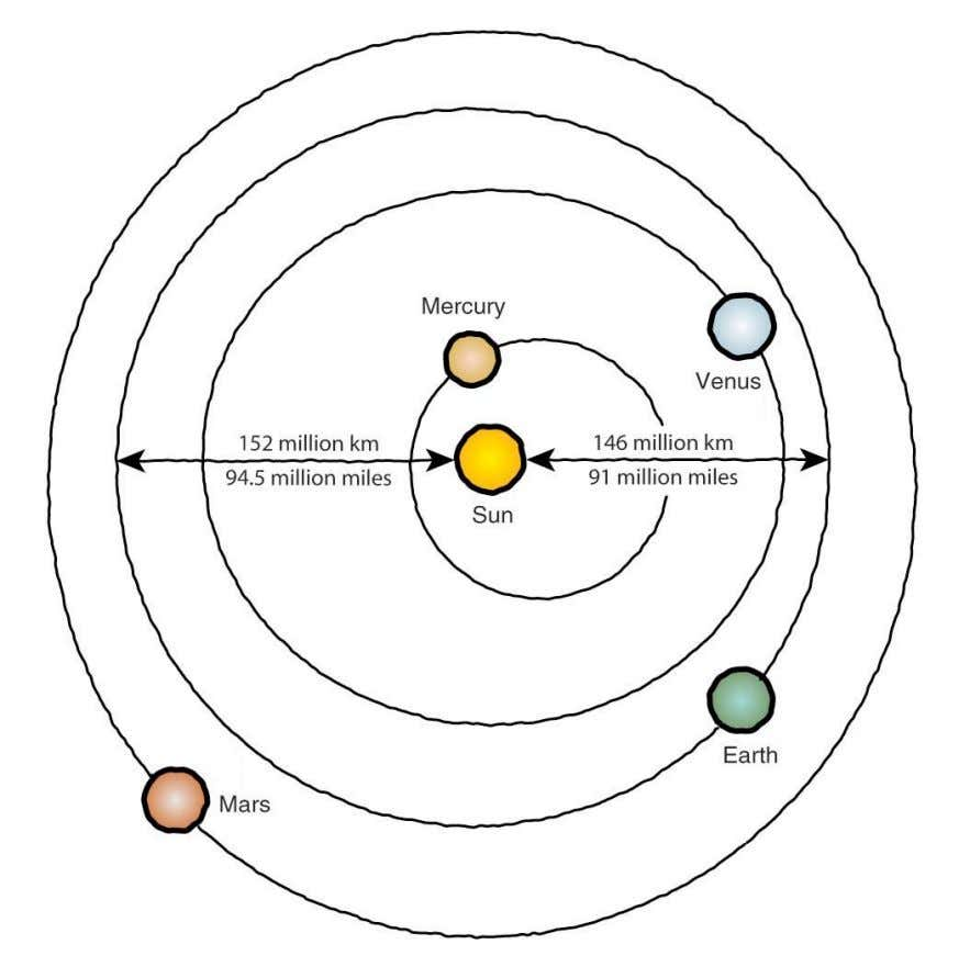 • Extend Transparency #3: Top View of the Solar System Planet and Sun sizes are not