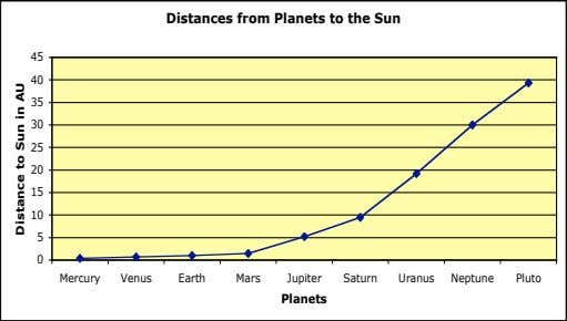 Distances from Planets to the Sun 45 40 35 30 25 20 15 10 5