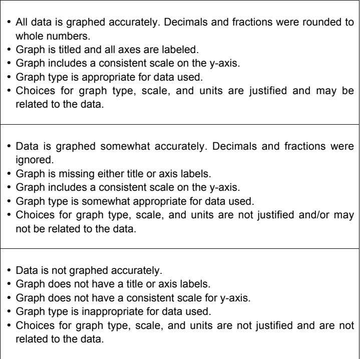 and units are justified and may be related to the data. 2 • Data is graphed