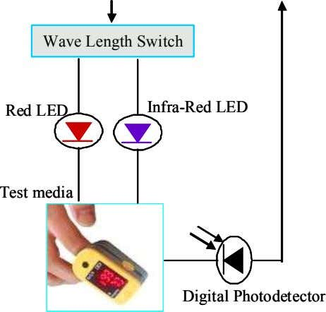 Wave Length Switch Wave Length Switch Infra-Red LED Infra-Red LED Red LED Red LED Test