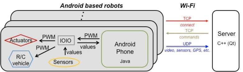 Figure 6. Schematic of the server-client model of the Android based robots connected to a