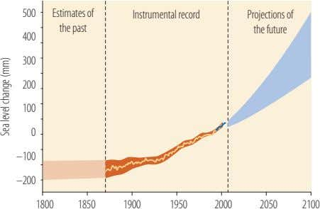 500 Estimates of Instrumental record Projections of the past the future 400 300 200 100
