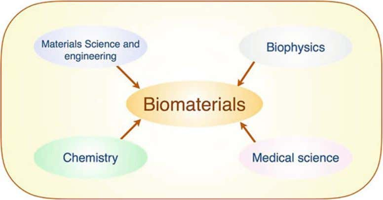 general path of the biomaterials and implants development. Fig. 1 Diagram of multidisciplinary contribution to