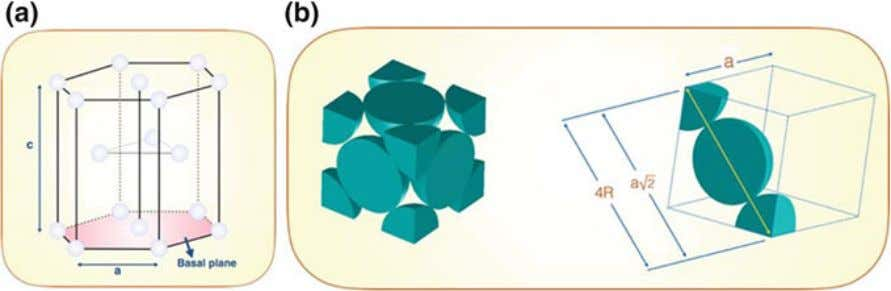 Structure and Properties of Biomaterials 5 Fig. 4 Illustration of two crystal structures: a HCP, and
