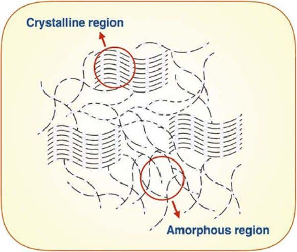 7 Illustration of semi crystalline structure of polymers Rethwisch 2014 ). The magnitude of the crystalline