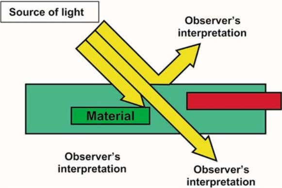 that depends on the interaction of material with light and observer ' s interpretation of the