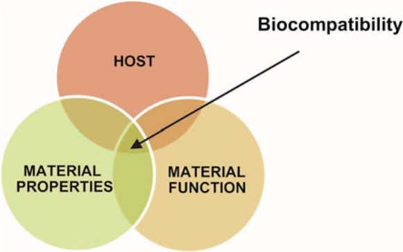 materials are also a function of the Fig. 7 The interaction among host , materials function