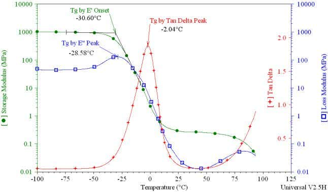 Transition Temperature Using Dynamic Mechanical Analysis O ne of the most fundamental measurements made on polymeric