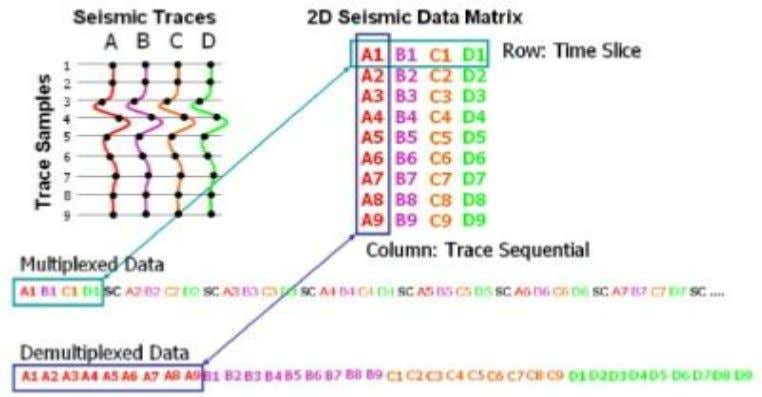 are not clear. For that reason, SEG-Y formats are used. Figure 3.1: Demultiplexing. (seismic reflection data