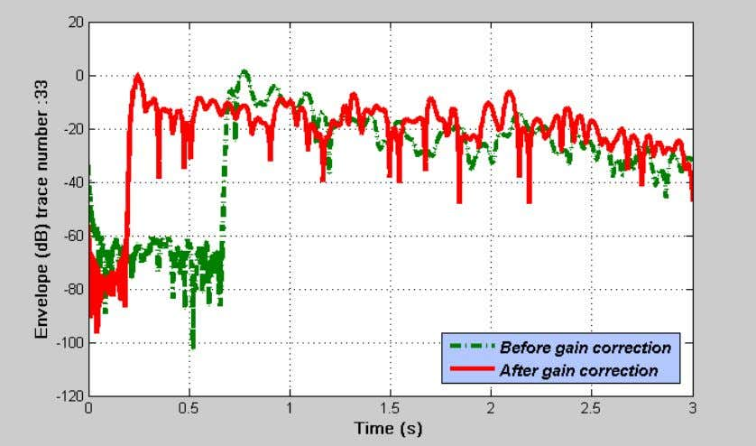 Figure 3.8: The amplitude envelope gain in dB for trace 33 (modified by Mousa and